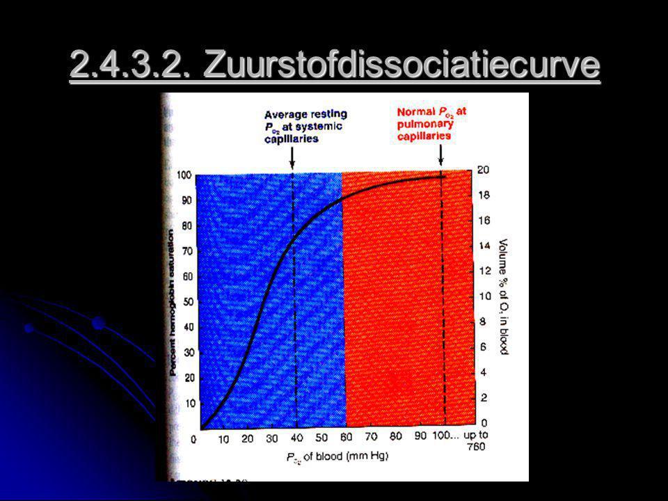 2.4.3.2. Zuurstofdissociatiecurve