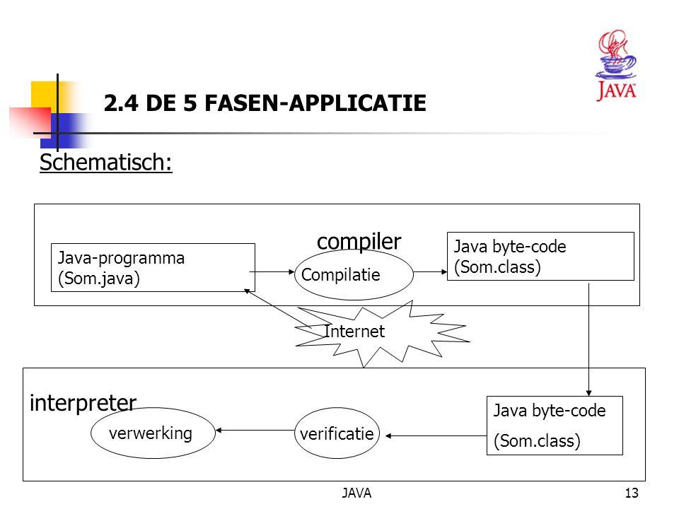 JAVA13 Java-programma (Som.java) Compilatie Java byte-code (Som.class) Internet Java byte-code (Som.class) verwerking interpreter 2.4 DE 5 FASEN-APPLICATIE compiler verificatie Schematisch: