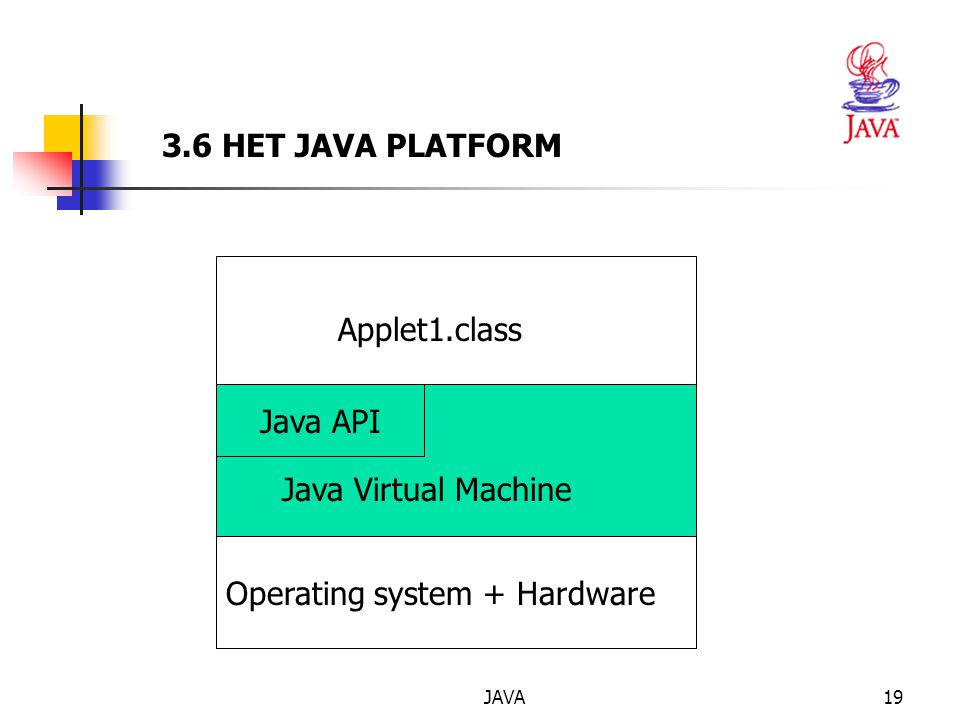 JAVA19 3.6 HET JAVA PLATFORM Java API Applet1.class Java Virtual Machine Operating system + Hardware