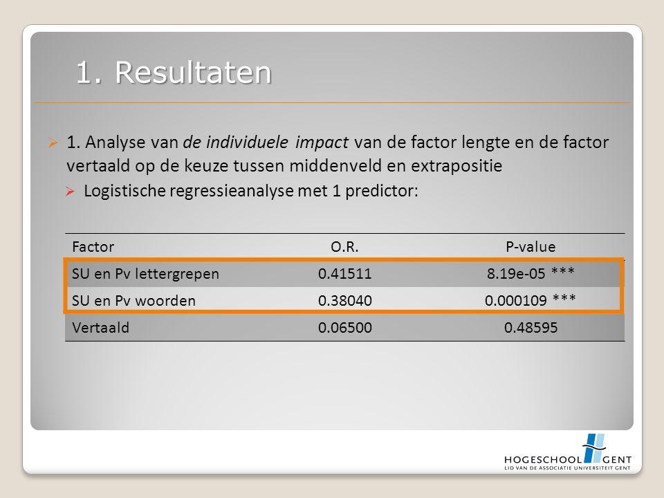 1. Analyse van de individuele impact van de factor lengte en de factor vertaald op de keuze tussen middenveld en extrapositie  Logistische regressi