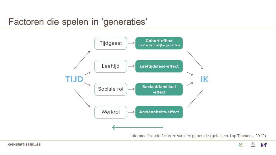 Factoren die spelen in 'generaties' Intermediërende factoren van een generatie (gebaseerd op Timmers, 2012)