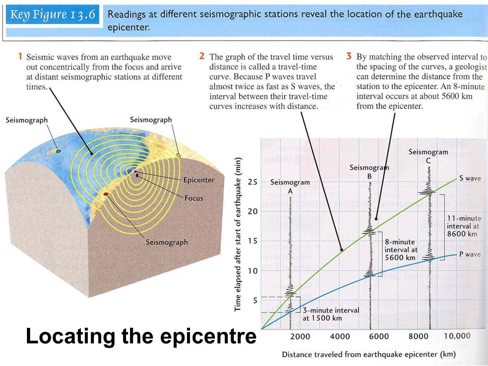 Locating the epicentre