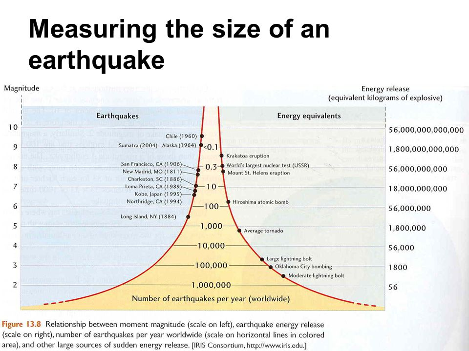 Measuring the size of an earthquake