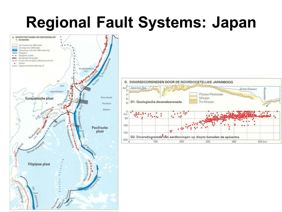 Regional Fault Systems: Japan