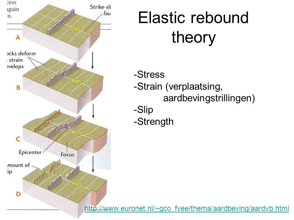 Elastic rebound theory http://www.euronet.nl/~gco_fvee/thema/aardbeving/aardvb.html -Stress -Strain (verplaatsing, aardbevingstrillingen) -Slip -Stren