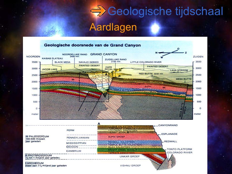 Geologische tijdschaal Aardlagen