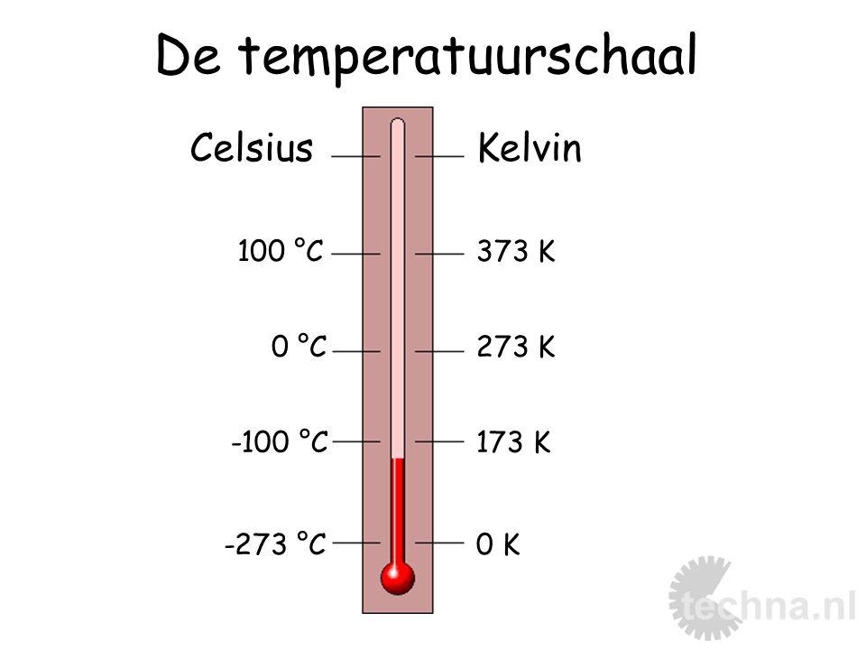 De temperatuurschaal 273 K 373 K 173 K 0 K-273 °C -100 °C 0 °C 100 °C KelvinCelsius