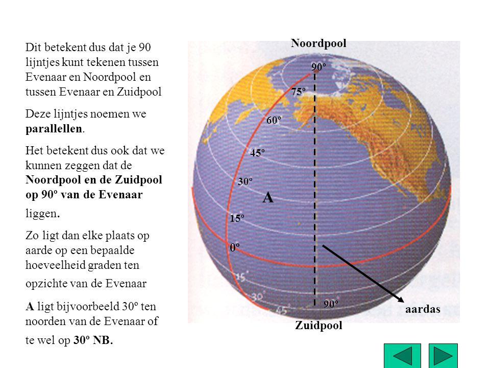 Dit betekent dus dat je 90 lijntjes kunt tekenen tussen Evenaar en Noordpool en tussen Evenaar en Zuidpool Deze lijntjes noemen we parallellen. Het be
