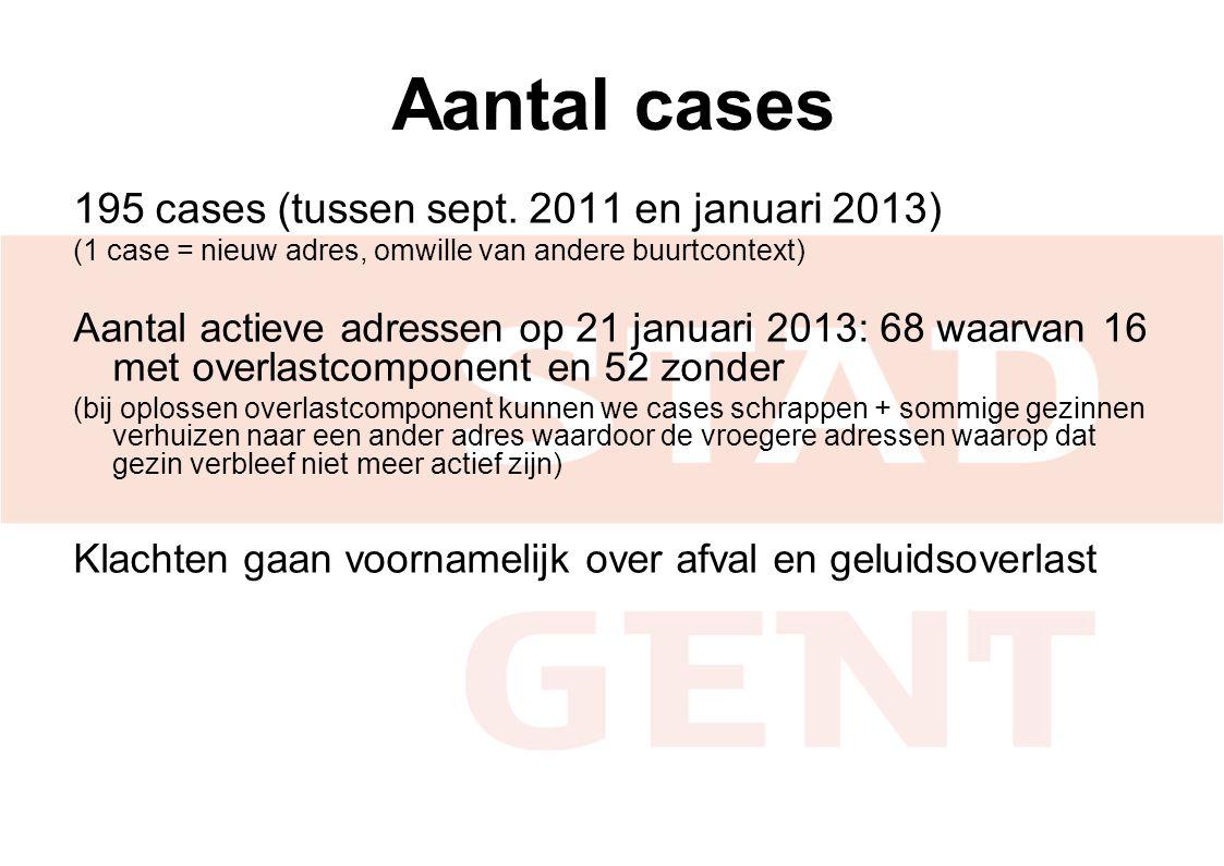 Aantal cases 195 cases (tussen sept. 2011 en januari 2013) (1 case = nieuw adres, omwille van andere buurtcontext) Aantal actieve adressen op 21 janua