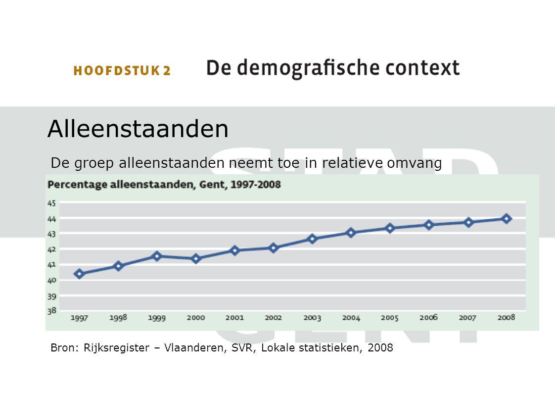 Alleenstaanden De groep alleenstaanden neemt toe in relatieve omvang Bron: Rijksregister – Vlaanderen, SVR, Lokale statistieken, 2008