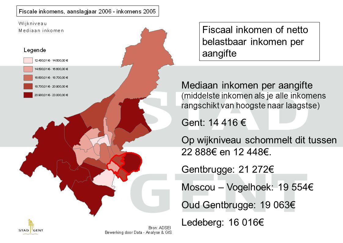 Fiscaal inkomen of netto belastbaar inkomen per aangifte Mediaan inkomen per aangifte (middelste inkomen als je alle inkomens rangschikt van hoogste naar laagstse) Gent: 14 416 € Op wijkniveau schommelt dit tussen 22 888€ en 12 448€.