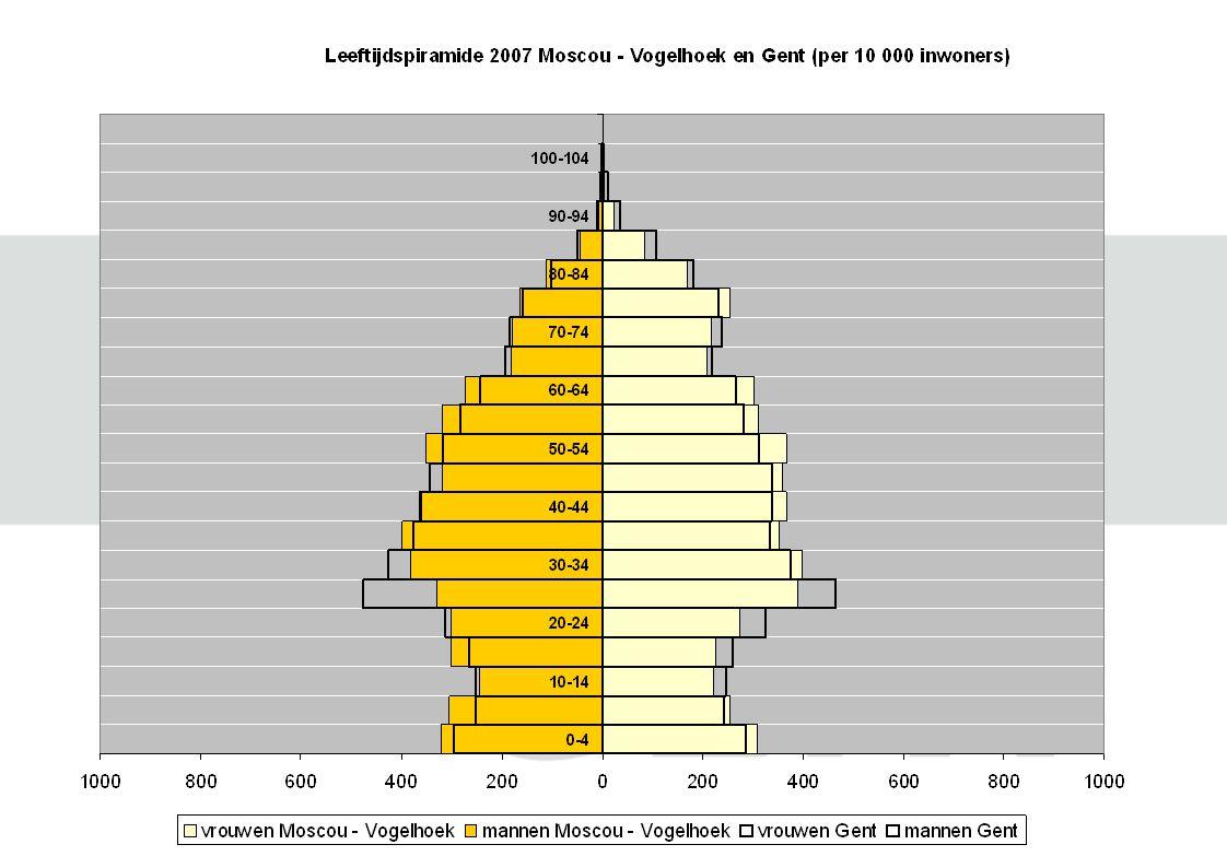 OCMW steuntrekkers: leefloon + levensminimum Gent: 19 steuntrekkers per 1000 inw.