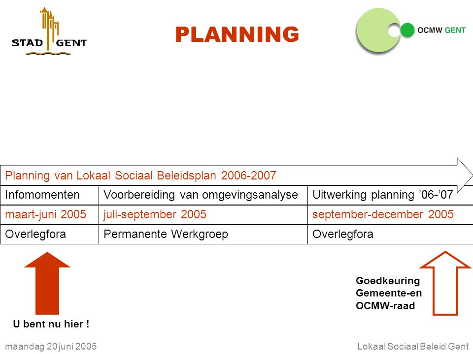 maandag 20 juni 2005Lokaal Sociaal Beleid Gent PLANNING InfomomentenVoorbereiding van omgevingsanalyseUitwerking planning '06-'07 maart-juni 2005juli-september 2005september-december 2005 OverlegforaPermanente WerkgroepOverlegfora Planning van Lokaal Sociaal Beleidsplan 2006-2007 Goedkeuring Gemeente-en OCMW-raad U bent nu hier !