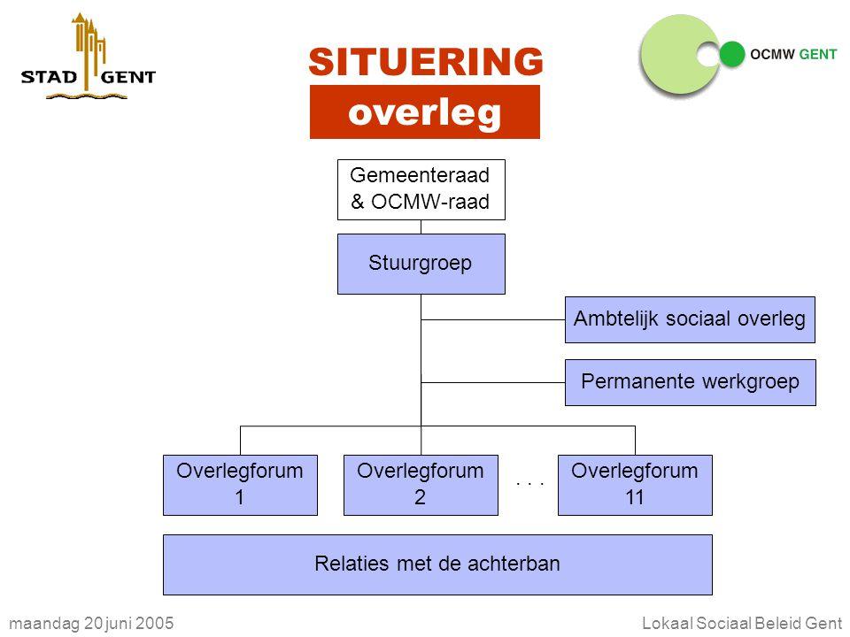 maandag 20 juni 2005Lokaal Sociaal Beleid Gent SITUERING overleg Stuurgroep Overlegforum 1 Overlegforum 2 Overlegforum 11...