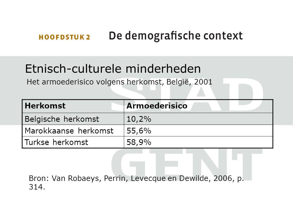 Etnisch-culturele minderheden Het armoederisico volgens herkomst, België, 2001 Bron: Van Robaeys, Perrin, Levecque en Dewilde, 2006, p. 314. HerkomstA