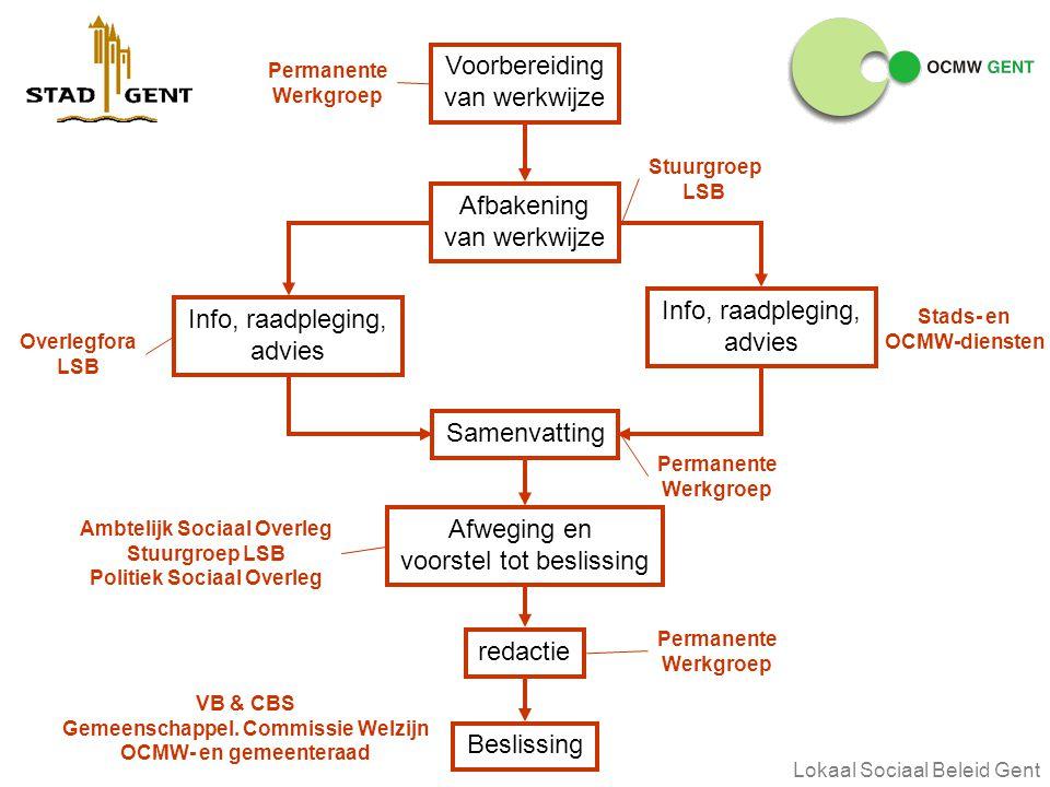 vrijdag 1 augustus 2014Lokaal Sociaal Beleid Gent Info, raadpleging, advies Voorbereiding van werkwijze Afbakening van werkwijze Samenvatting Afweging