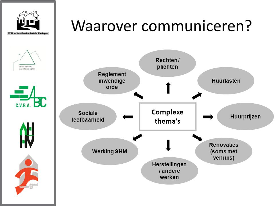 Waarover communiceren.