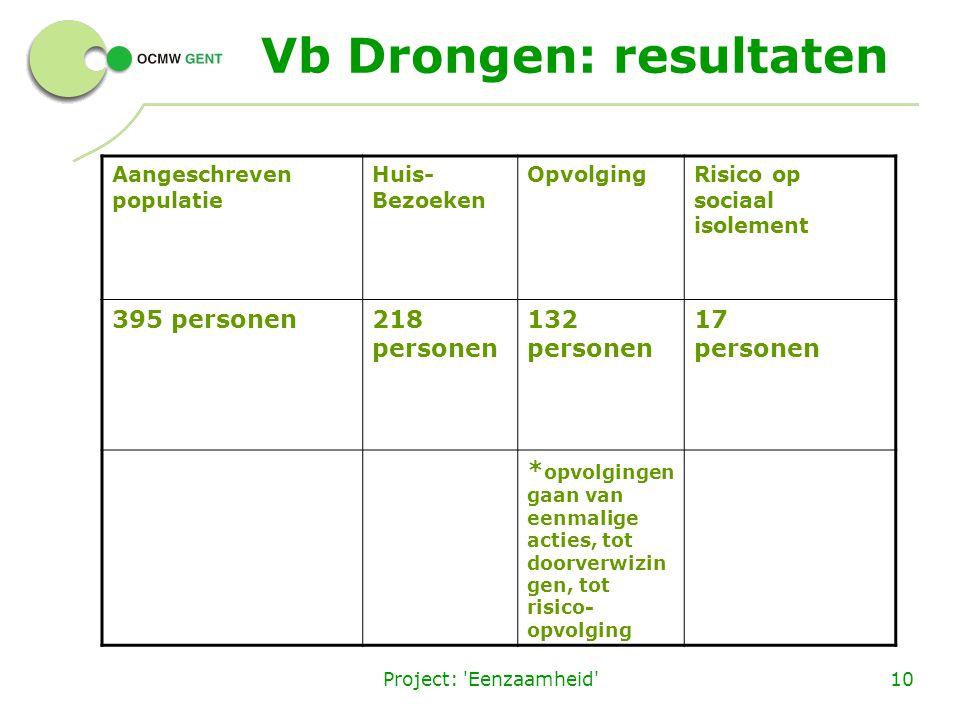 Project: 'Eenzaamheid'10 Vb Drongen: resultaten Aangeschreven populatie Huis- Bezoeken OpvolgingRisico op sociaal isolement 395 personen 218 personen