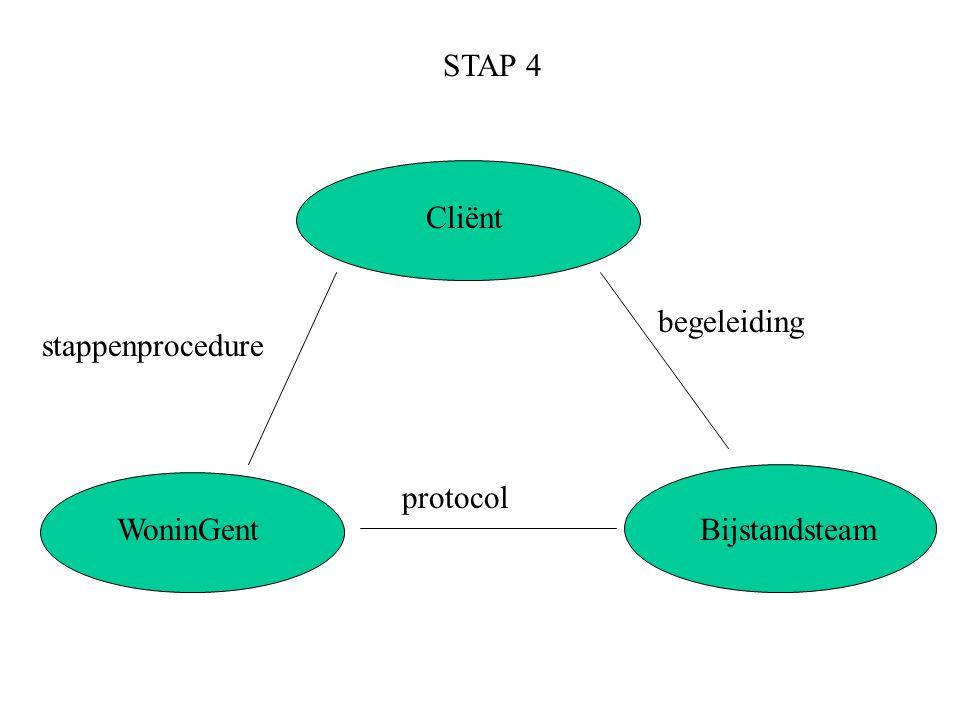 STAP 4 Cliënt WoninGentBijstandsteam protocol stappenprocedure begeleiding