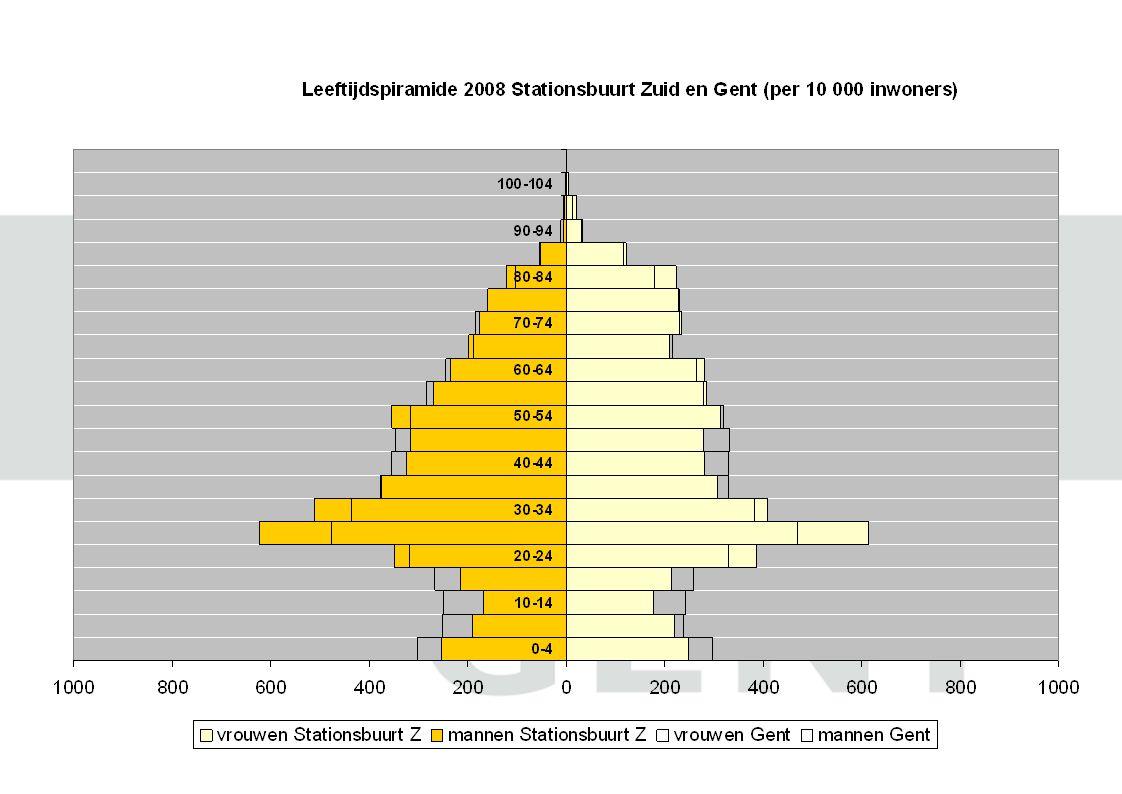 ECM: Etnisch Culturele Minderheden Gent: 15% Op wijkniveau schommelt dit tussen 2% en 45% Nieuw Gent – UZ: 24% Stationsbuurt Zuid: 8% Zwijnaarde: 3% Sint Denijs Westrem: 2%