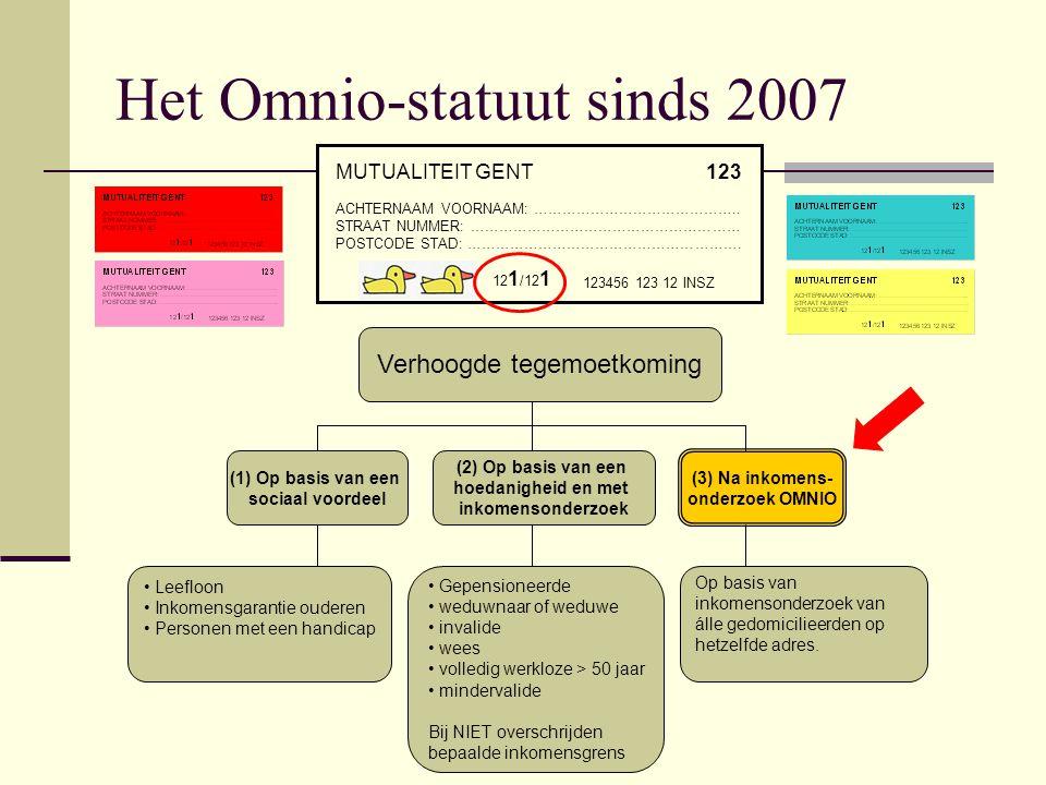 Het Omnio-statuut sinds 2007 Verhoogde tegemoetkoming (1) Op basis van een sociaal voordeel (2) Op basis van een hoedanigheid en met inkomensonderzoek