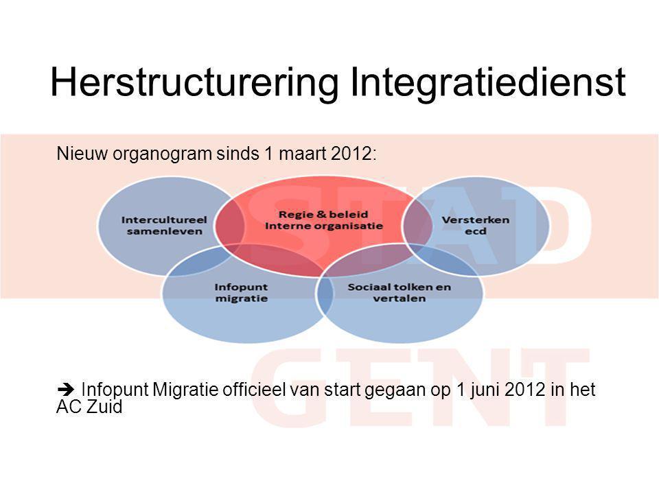 Herstructurering Integratiedienst Nieuw organogram sinds 1 maart 2012:  Infopunt Migratie officieel van start gegaan op 1 juni 2012 in het AC Zuid