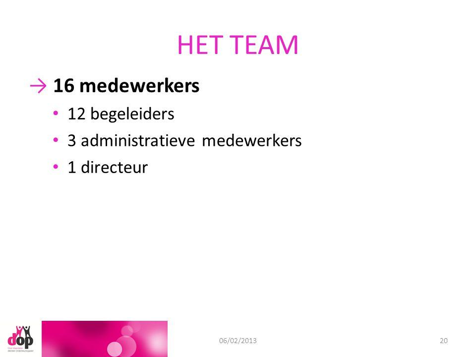 HET TEAM 11/09/201206/02/201320 → 16 medewerkers 12 begeleiders 3 administratieve medewerkers 1 directeur