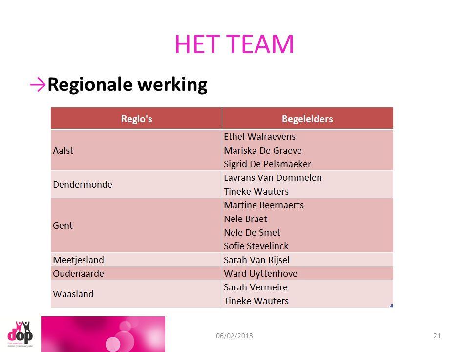 HET TEAM 11/09/201206/02/201321 →Regionale werking