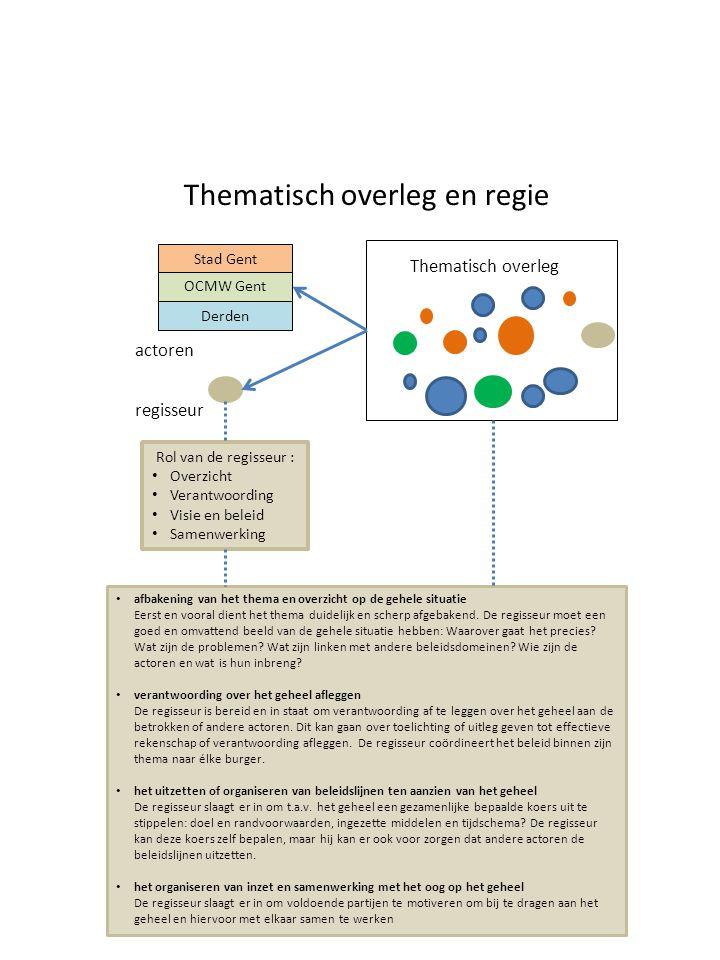 Thematisch overleg en regie Stad Gent OCMW Gent Derden Rol van de regisseur : Overzicht Verantwoording Visie en beleid Samenwerking Thematisch overleg