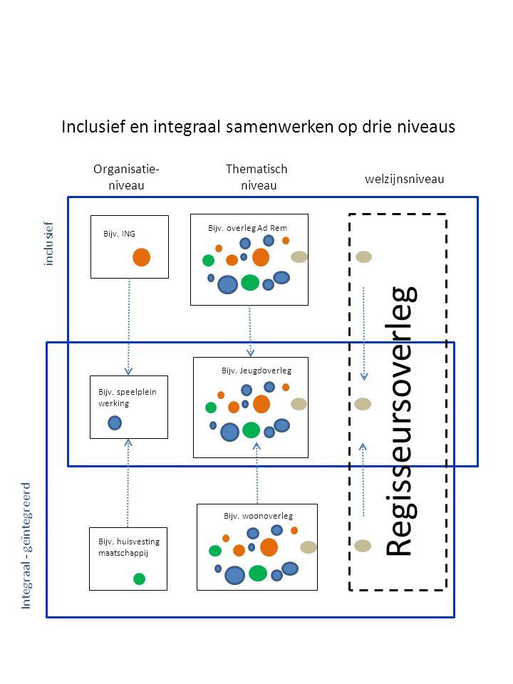 Inclusief en integraal samenwerken op drie niveaus Regisseursoverleg Organisatie- niveau Thematisch niveau welzijnsniveau inclusief Integraal - geïntegreerd Bijv.
