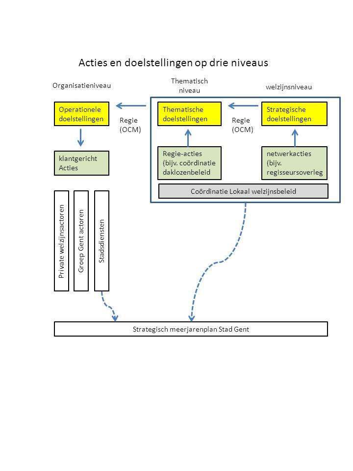 Acties en doelstellingen op drie niveaus Operationele doelstellingen Thematische doelstellingen Strategische doelstellingen klantgericht Acties Regie-acties (bijv.