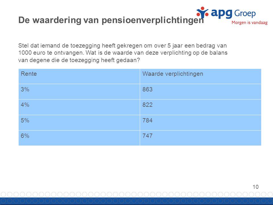 10 De waardering van pensioenverplichtingen RenteWaarde verplichtingen 3%863 4%822 5%784 6%747 Stel dat iemand de toezegging heeft gekregen om over 5 jaar een bedrag van 1000 euro te ontvangen.