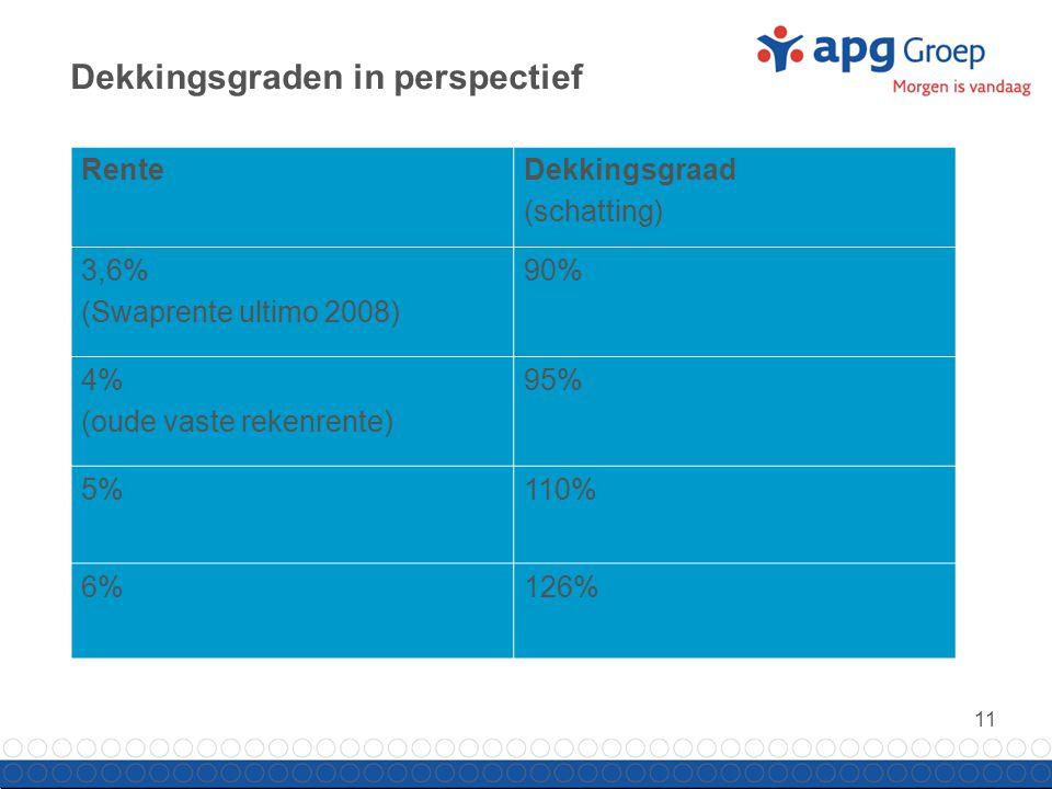 11 Dekkingsgraden in perspectief RenteDekkingsgraad (schatting) 3,6% (Swaprente ultimo 2008) 90% 4% (oude vaste rekenrente) 95% 5%110% 6%126%
