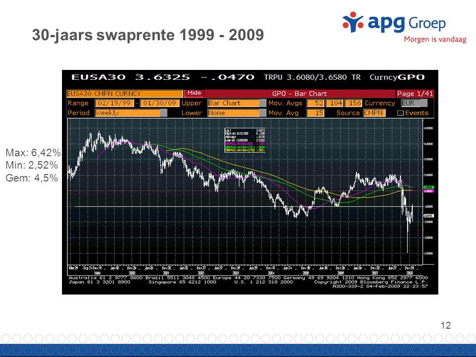 12 30-jaars swaprente 1999 - 2009 Max: 6,42% Min: 2,52% Gem: 4,5%