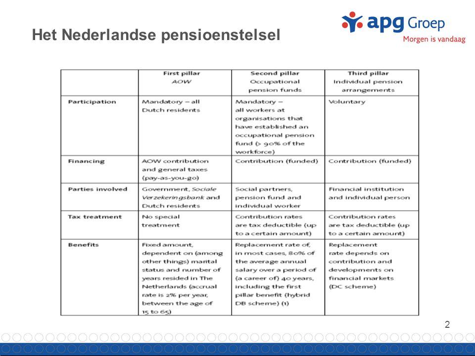 2 Het Nederlandse pensioenstelsel