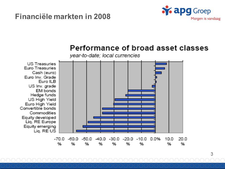 3 Financiële markten in 2008