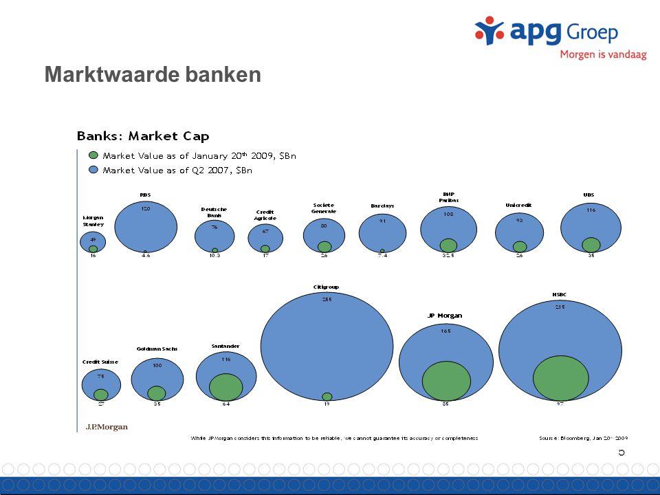 5 Marktwaarde banken
