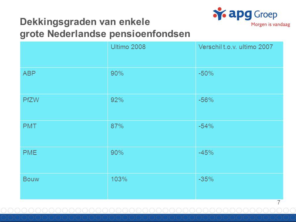 8 Beleggingsrendementen van enkele grote pensioenfondsen 2008 (excl.