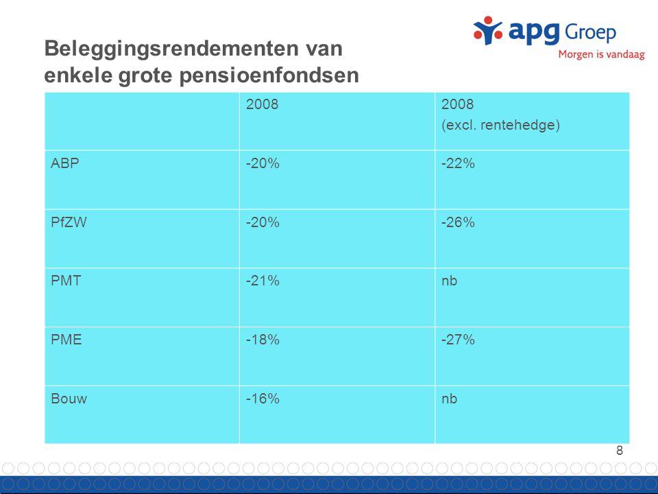 9 Een schok zonder precedent Dekkingsgraad Q2 2008143,2% VEV dekkingsgraad Q2 2008121,9% Dekkingsgraad bij DNB schok met correlatie 1 tussen schokken 112,3% Gerealiseerde dekkingsgraad Q4 2008103,7% Stresstest voor één van de pensioenfondsen die APG Groep bedient