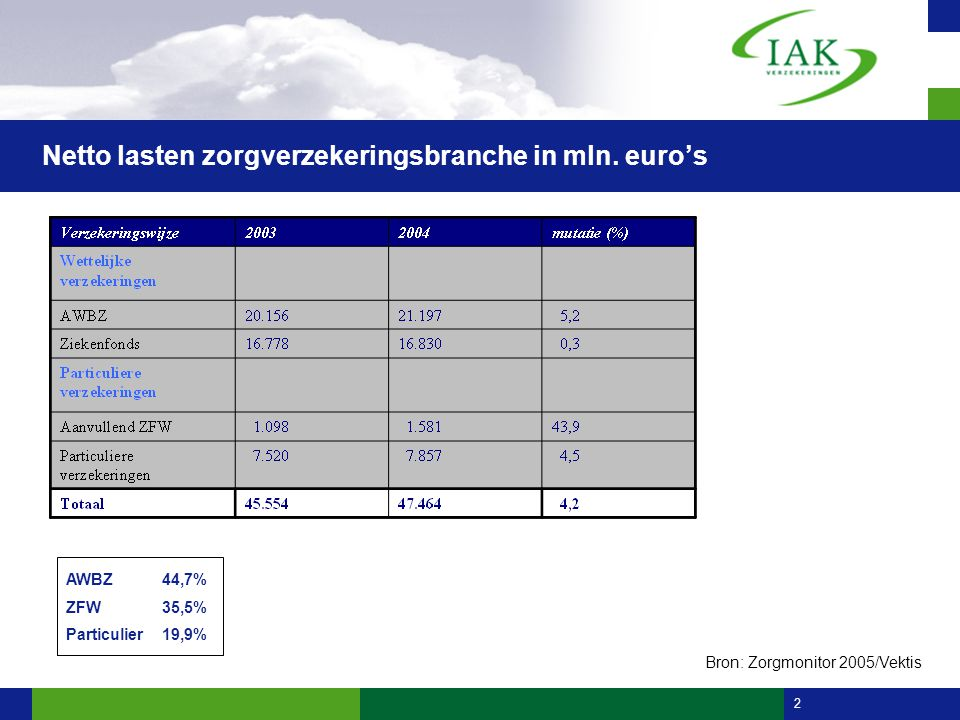 2 Netto lasten zorgverzekeringsbranche in mln.