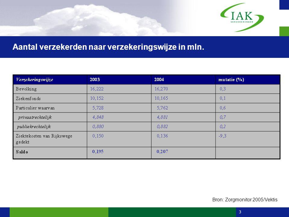 3 Aantal verzekerden naar verzekeringswijze in mln. Bron: Zorgmonitor 2005/Vektis