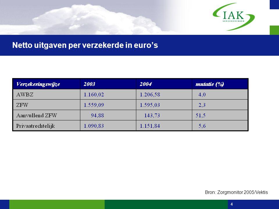 4 Netto uitgaven per verzekerde in euro's optioneel Bron: Zorgmonitor 2005/Vektis