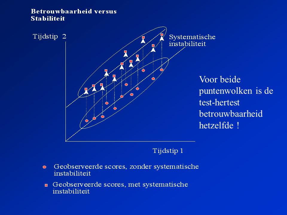 Voor beide puntenwolken is de test-hertest betrouwbaarheid hetzelfde !