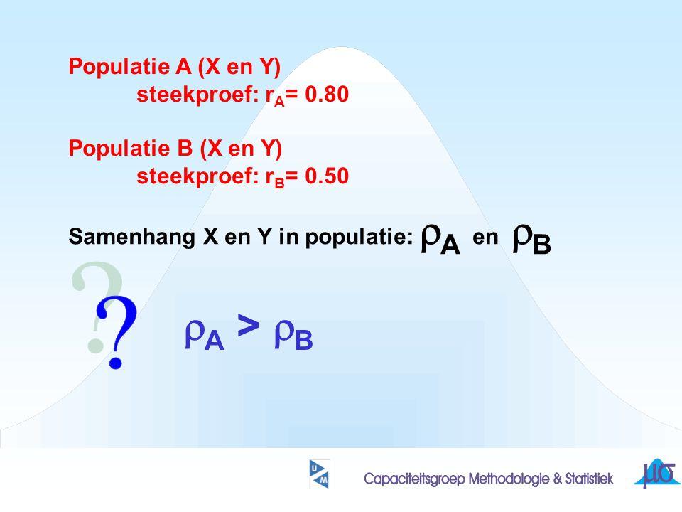 Populatie A (X en Y) steekproef: r A = 0.80 Populatie B (X en Y) steekproef: r B = 0.50 Samenhang X en Y in populatie:  A en  B  A >  B