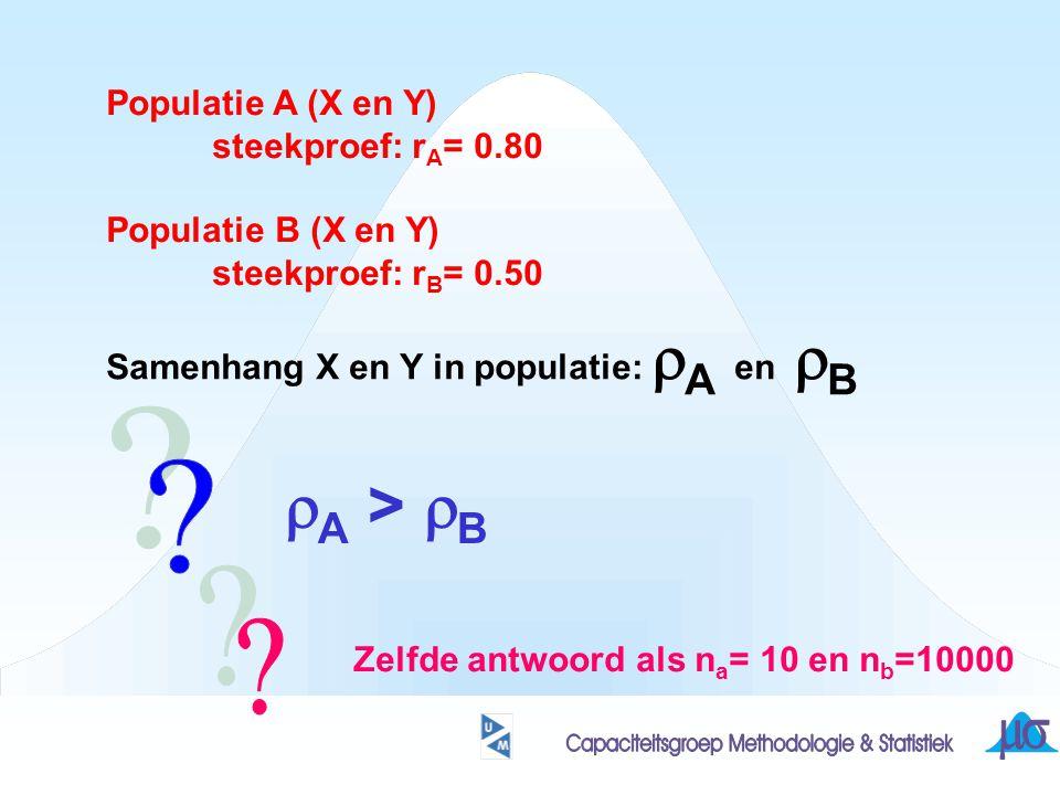 Populatie A (X en Y) steekproef: r A = 0.80 Populatie B (X en Y) steekproef: r B = 0.50 Samenhang X en Y in populatie:  A en  B  A >  B Zelfde ant