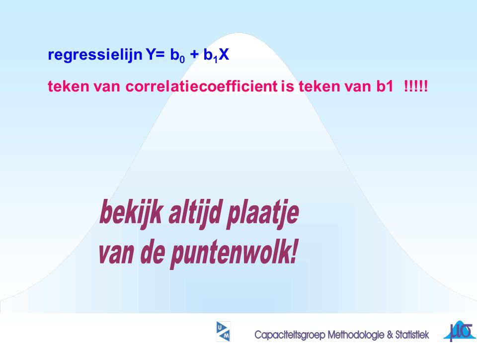 regressielijn Y= b 0 + b 1 X teken van correlatiecoefficient is teken van b1 !!!!!