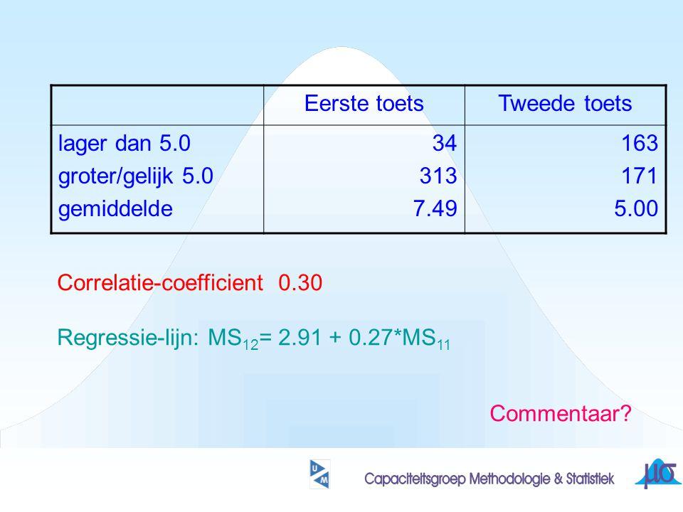 Eerste toetsTweede toets lager dan 5.0 groter/gelijk 5.0 gemiddelde 34 313 7.49 163 171 5.00 Correlatie-coefficient 0.30 Regressie-lijn: MS 12 = 2.91