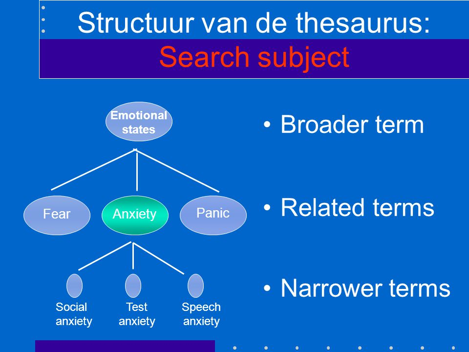 Structuur van de thesaurus: Search subject Broader term Related terms Narrower terms Fear Emotional states Anxiety Panic Social anxiety Test anxiety S