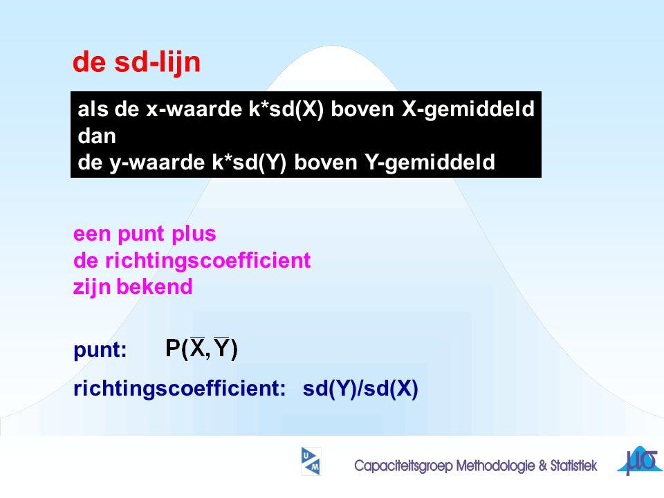 de sd-lijn een punt plus de richtingscoefficient zijn bekend punt: richtingscoefficient: sd(Y)/sd(X) als de x-waarde k*sd(X) boven X-gemiddeld dan de
