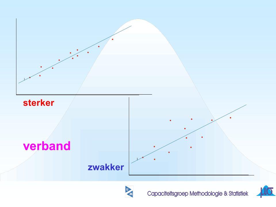 de regressie-lijn een punt plus de richtingscoefficient zijn bekend punt: richtingscoefficient: r*sd(Y)/sd(X) een lijn die, in tegenstelling tot de sd-lijn, wel rekening houdt met de sterkte van de samenhang tussen de variabelen